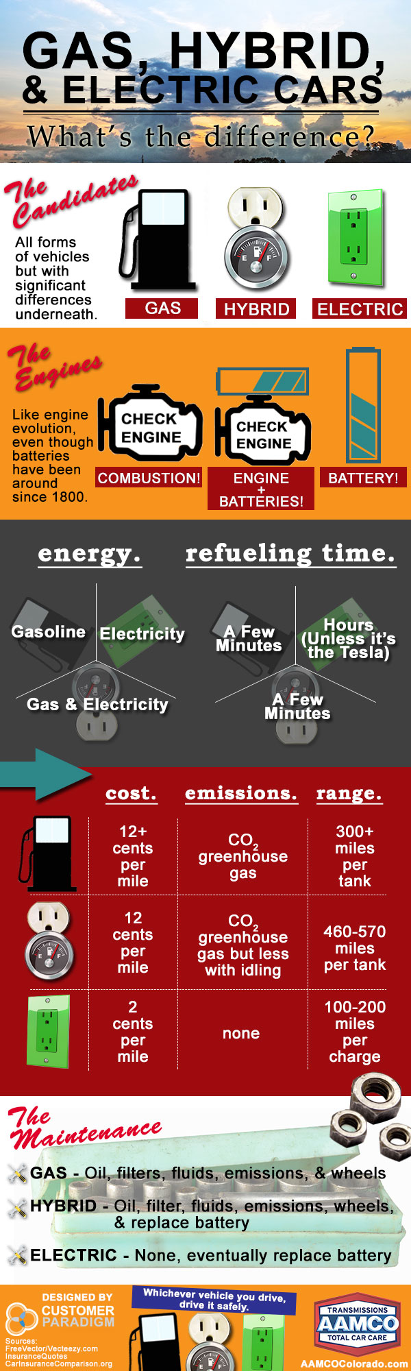 Infographic on gas, hybrid, and electric cars - AAMCO Colorado