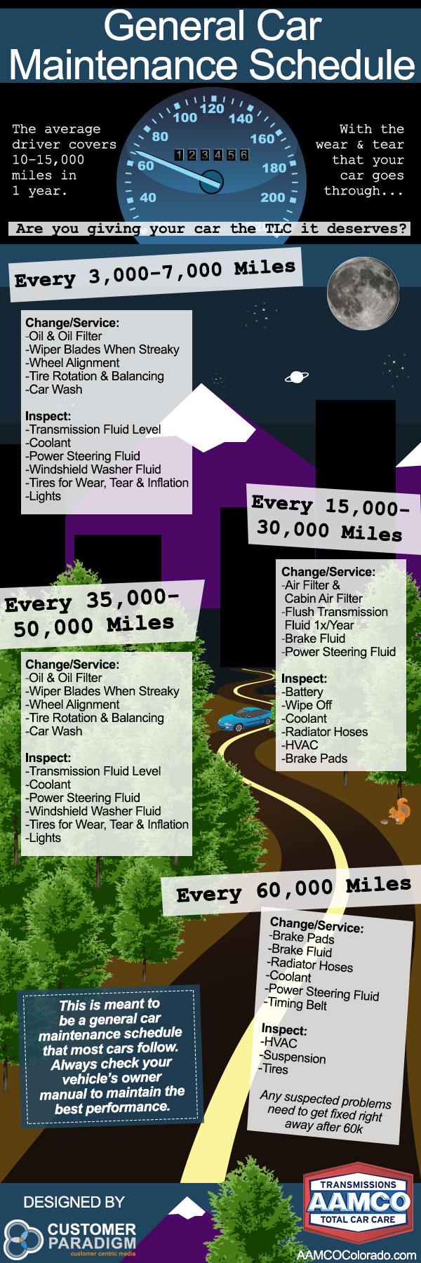 General car maintenance schedule infographic
