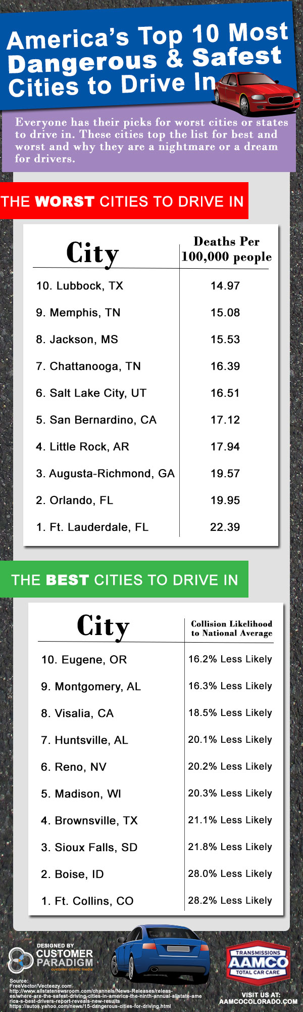 America's Top 10 Most Dangerous & Safest Cities to Drive In Infographic