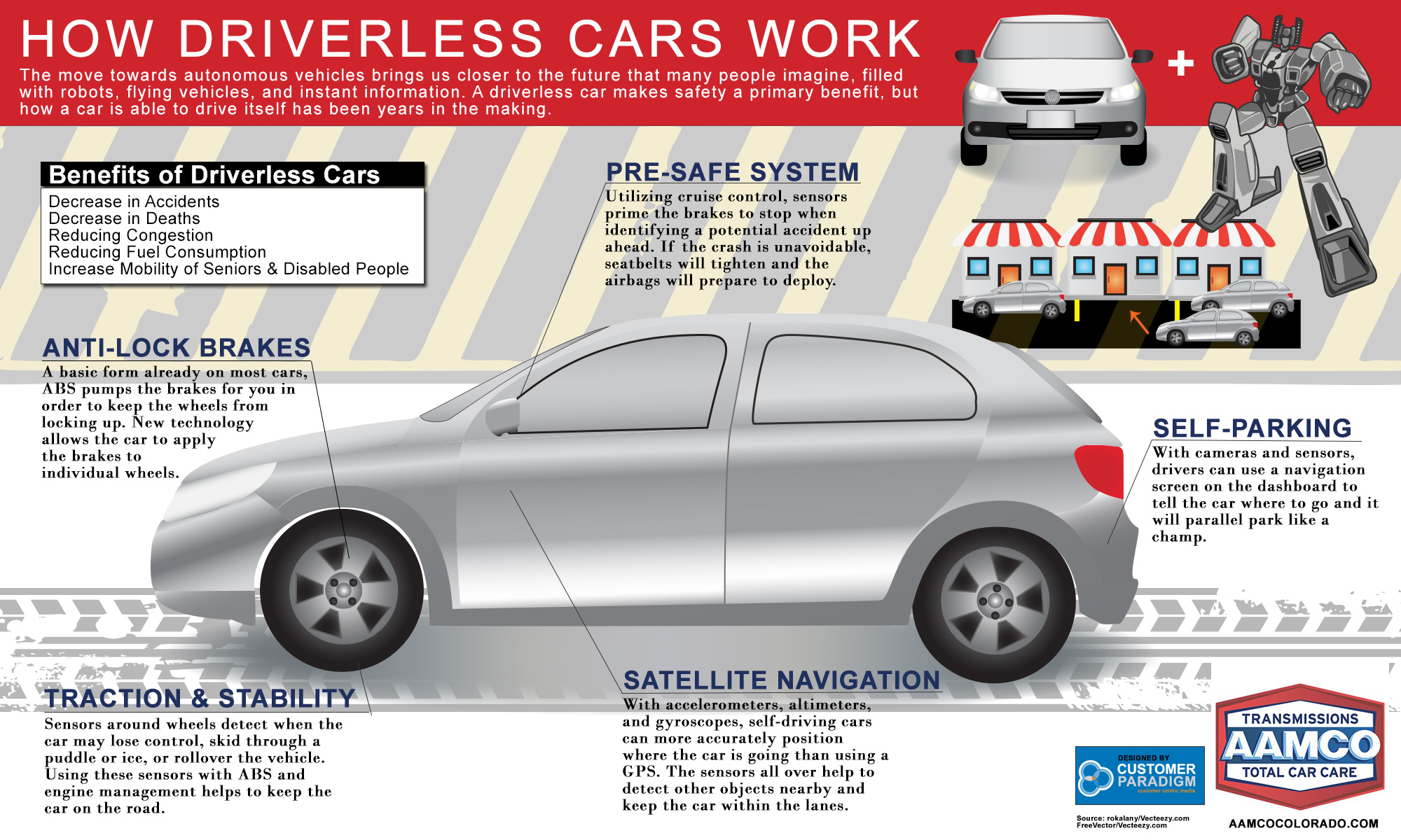 Recent Innovations Self Driving Cars Infographic