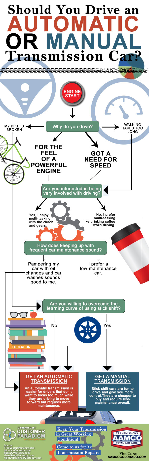 Should You Get a Manual or Automatic Transmission Infographic - AAMCO Colorado