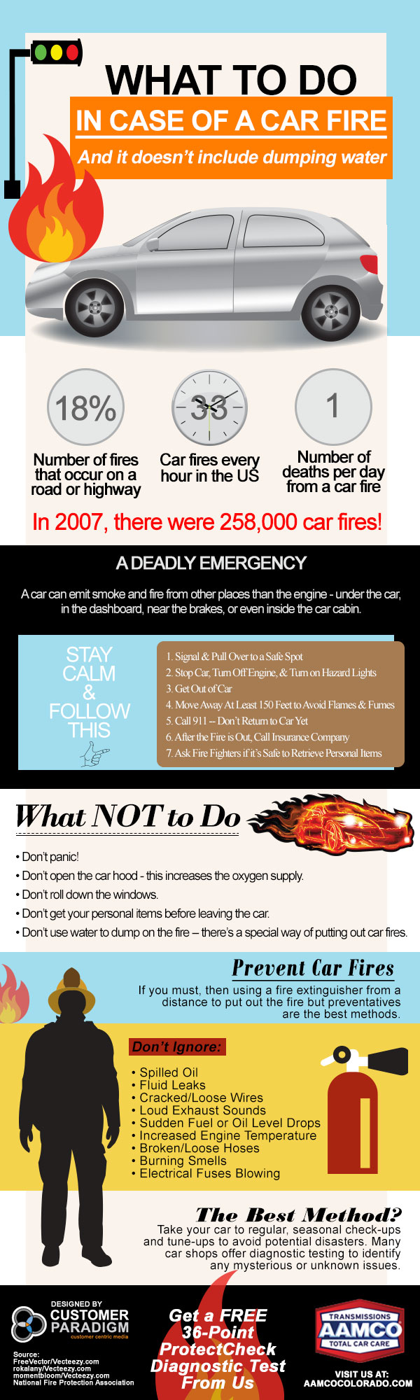 What to Do In Case of a Car Fire Infographic - Transmission Repair - AAMCO Colorado