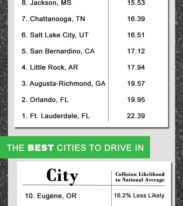 America's Most Dangerous and Safest Cities to Drive In
