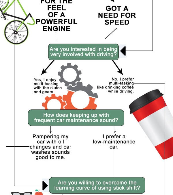 Should You Get a Manual or Automatic Transmission? – INFOGRAPHIC