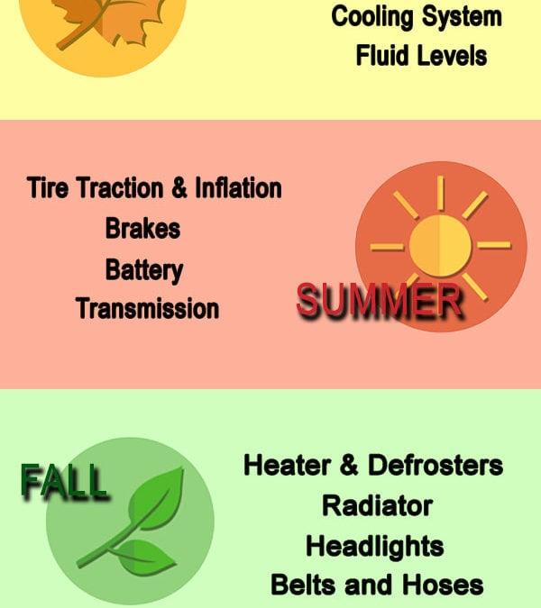 Car Maintenance Each Season