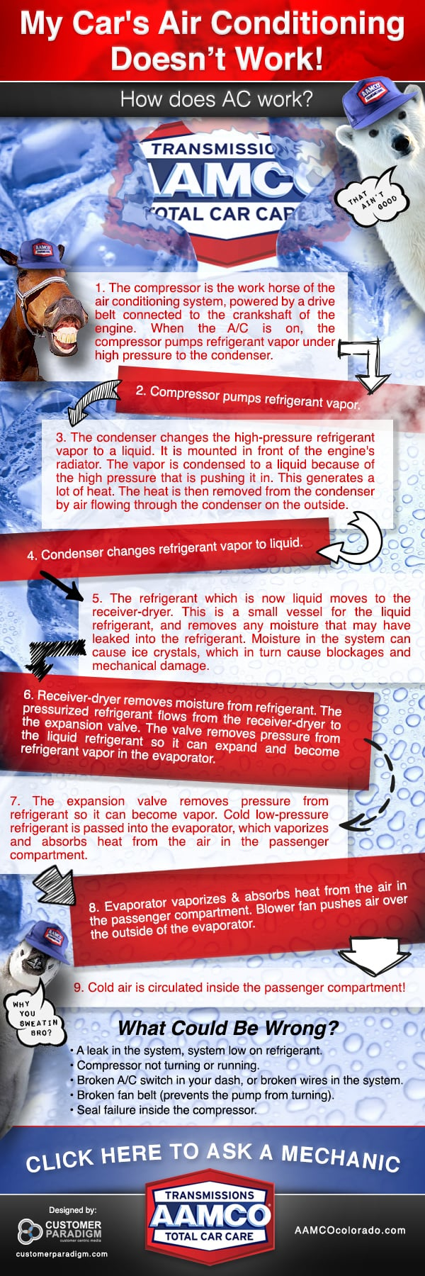 Infographic - How a Car's Air Conditioning Works
