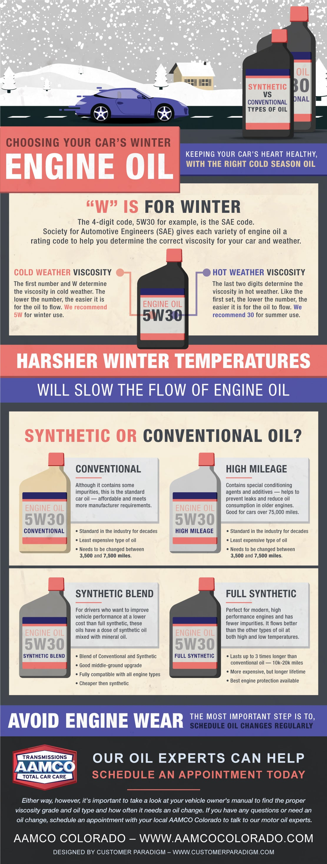 Types Of Oil For Cars >> Choosing The Best Engine Oil For Winter Aamco Colorado